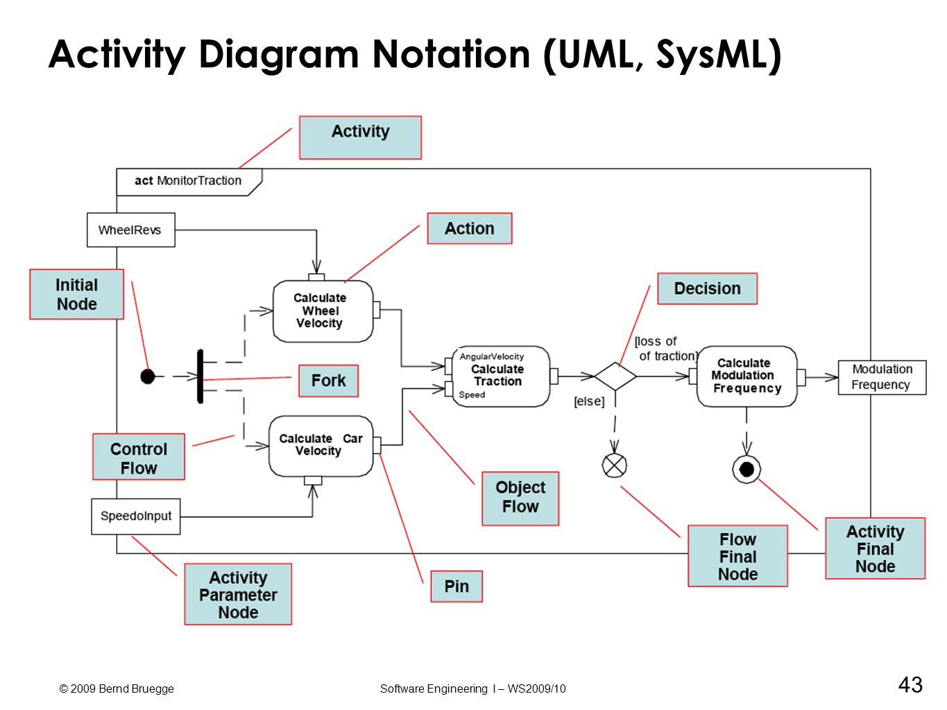 Sysml a modeling language for systems of systems ppt download 43 activity diagram notation uml sysml ccuart Image collections