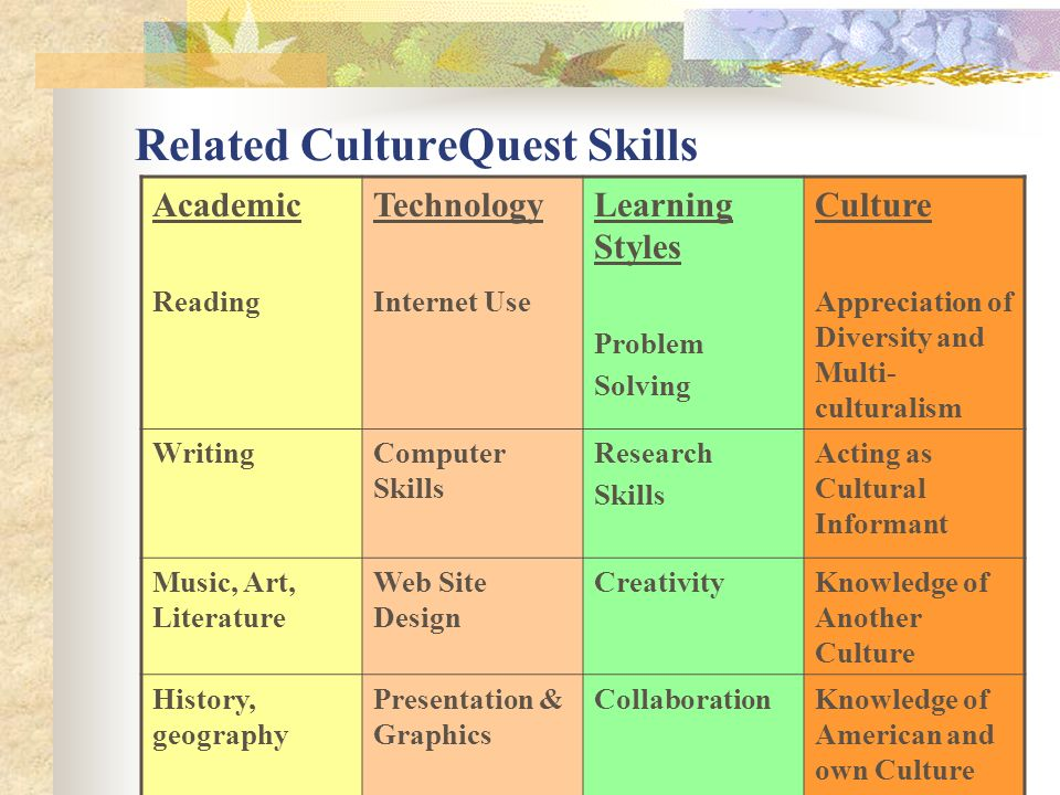 Related CultureQuest Skills