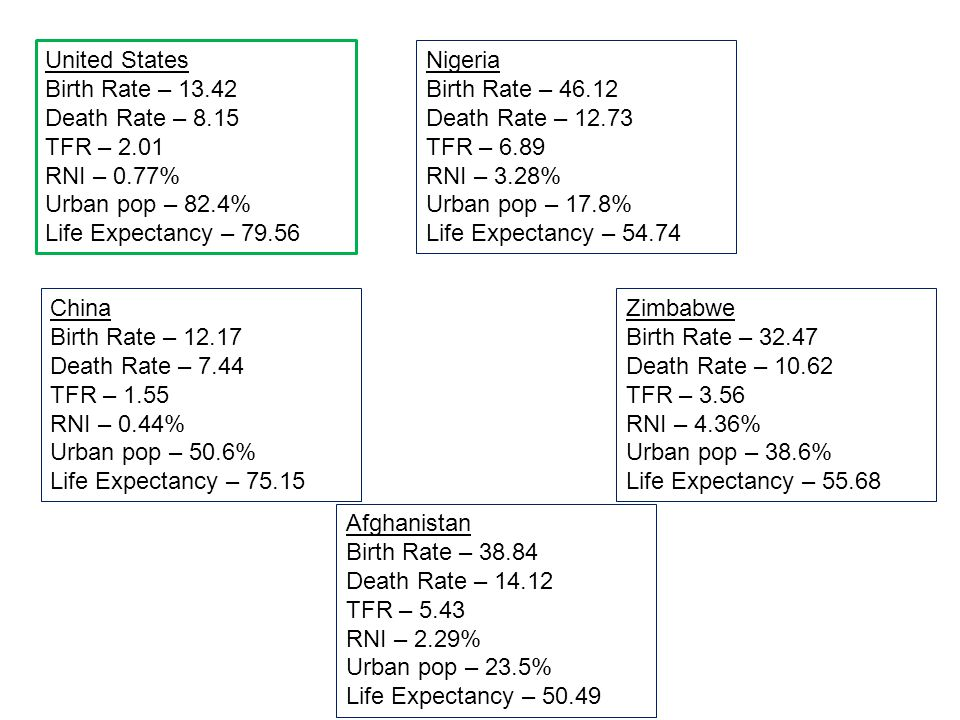 United States Birth Rate – Death Rate – TFR – RNI – 0.77% Urban pop – 82.4% Life Expectancy –