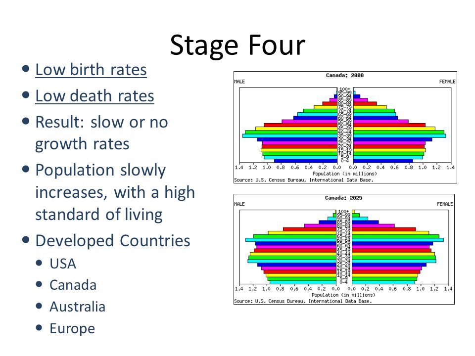 Stage Four Low birth rates Low death rates
