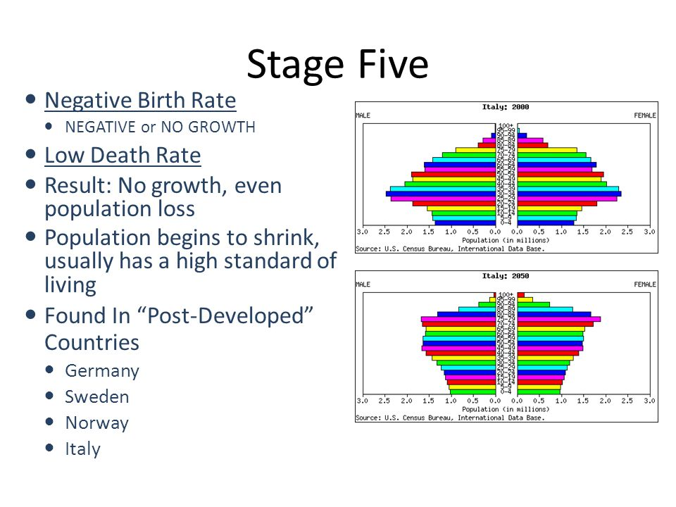 Stage Five Negative Birth Rate Low Death Rate