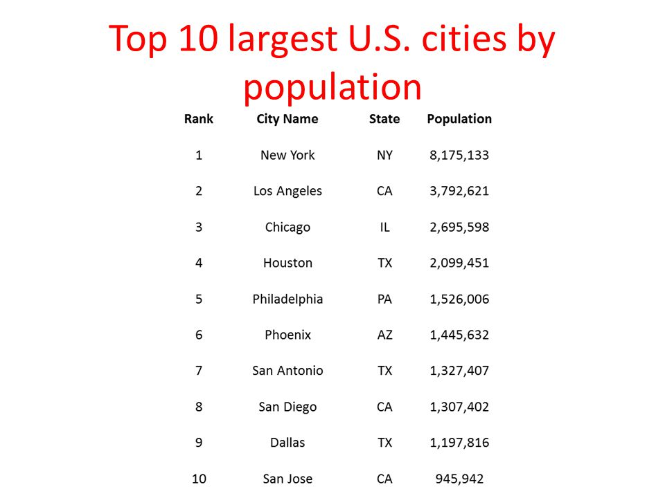 Top 10 largest U.S. cities by population