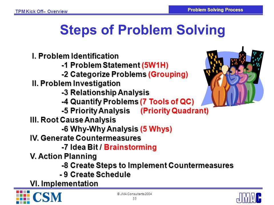 bmw tpm management training tpm overview