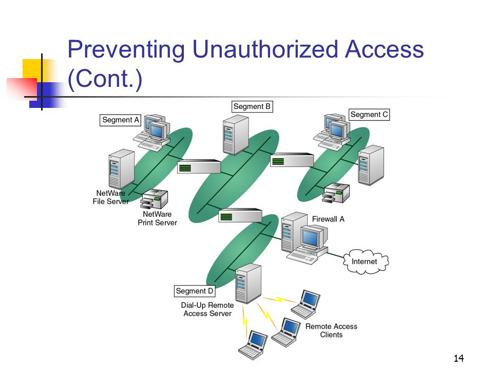 Preventing Unauthorized Access (Cont.)