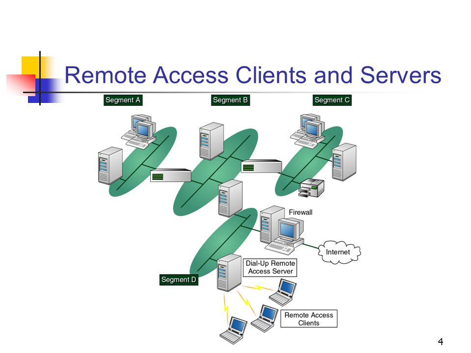 Remote Access Clients and Servers
