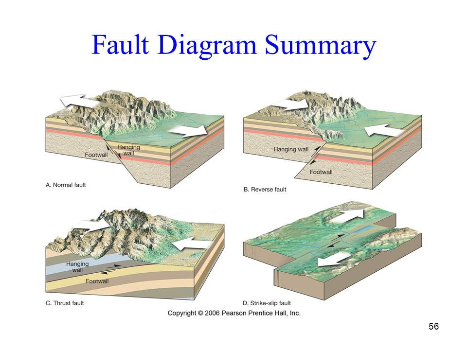 Folding Faulting And Mountains Ppt Video Online Download