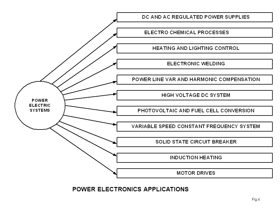 EET 421 POWER ELECTRONIC DRIVES - ppt download