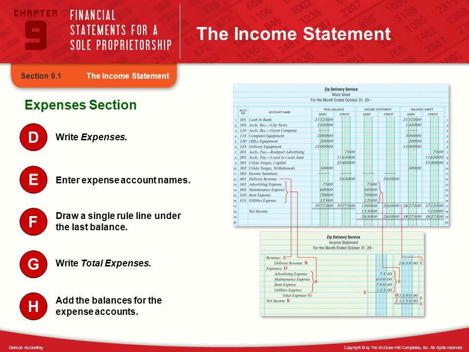 The Income Statement D E F G H Expenses Section Write Expenses.