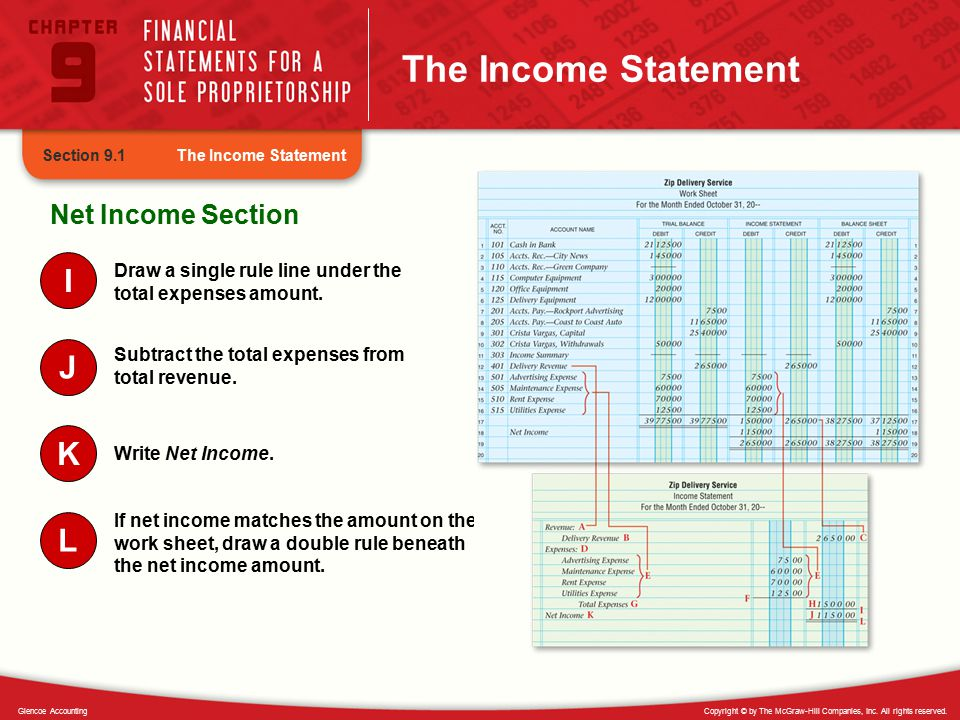 The Income Statement I J K L Net Income Section