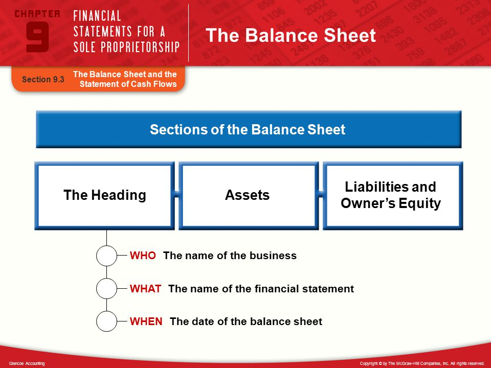 Sections of the Balance Sheet Liabilities and Owner's Equity