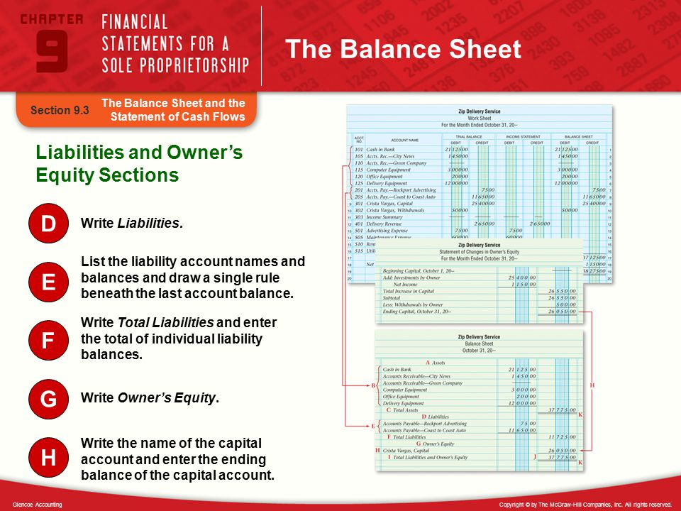 The Balance Sheet D E F G H Liabilities and Owner's Equity Sections