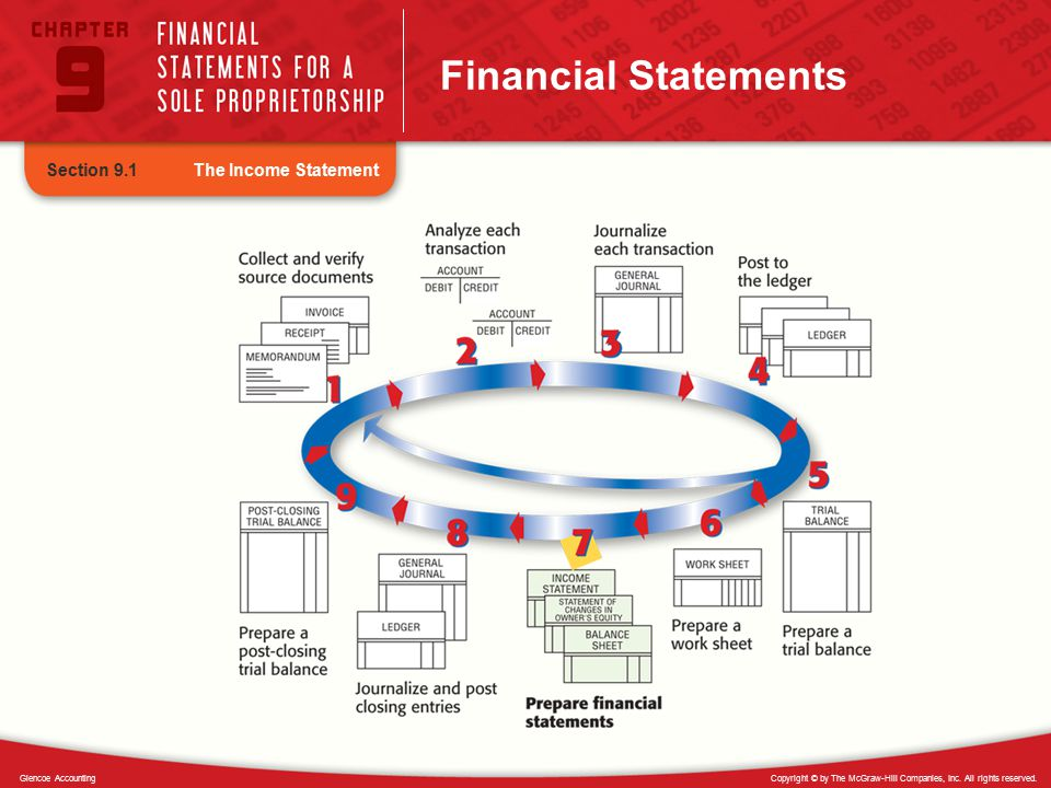 Financial Statements Section 9.1 The Income Statement