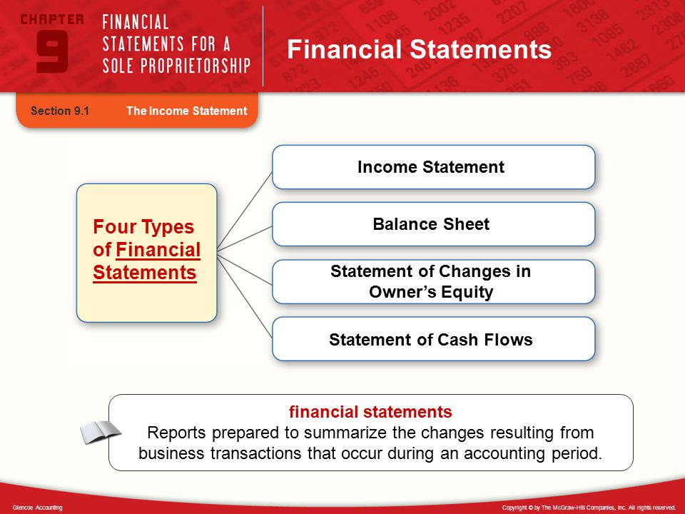Statement of Changes in Owner's Equity Statement of Cash Flows