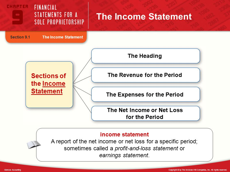 The Income Statement Sections of the Income Statement The Heading
