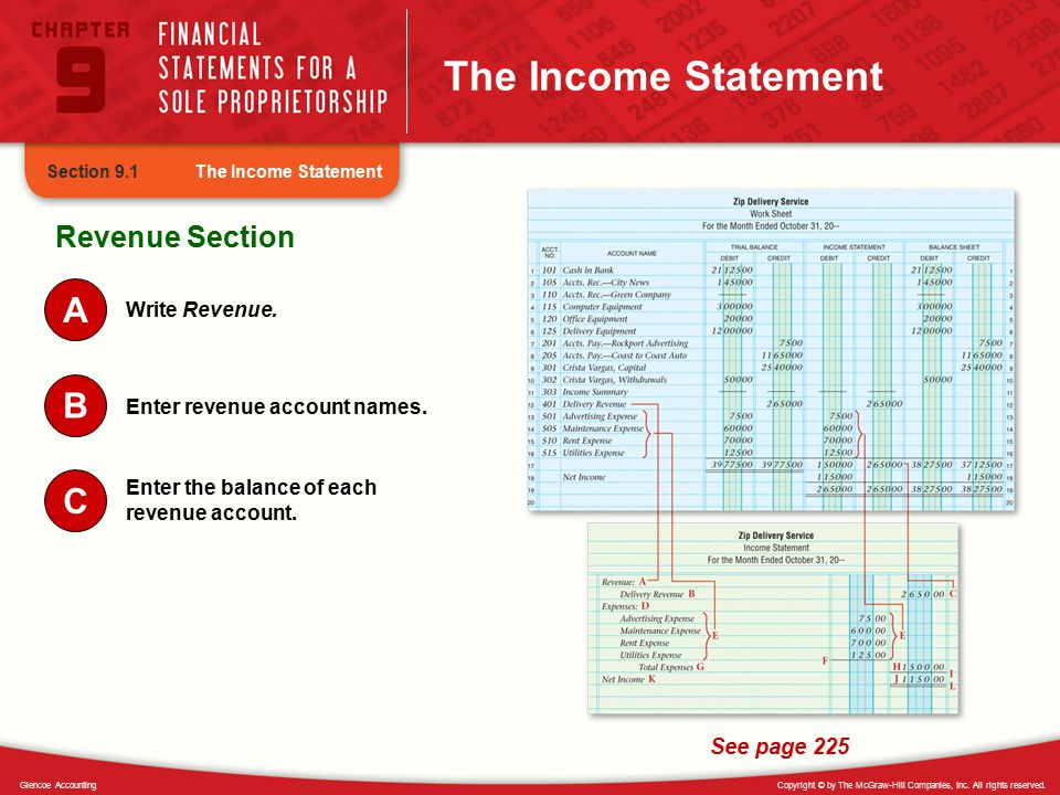 The Income Statement A B C Revenue Section See page 225 Write Revenue.