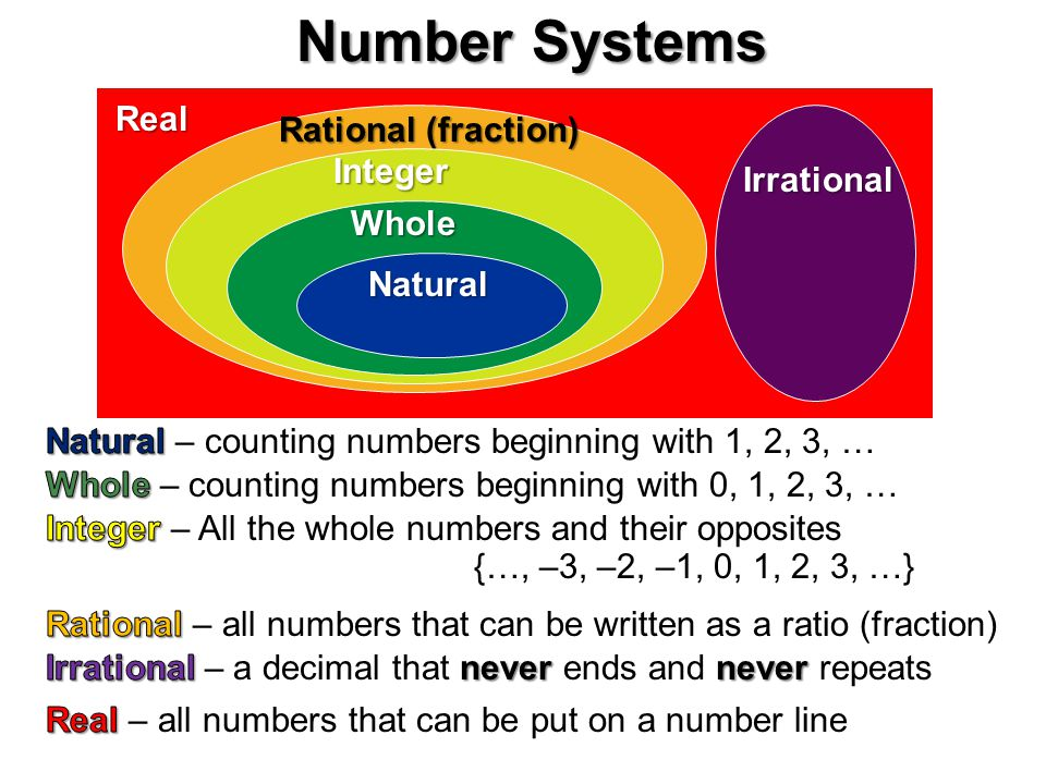 Number Systems Real Rational (fraction) Integer Irrational Whole