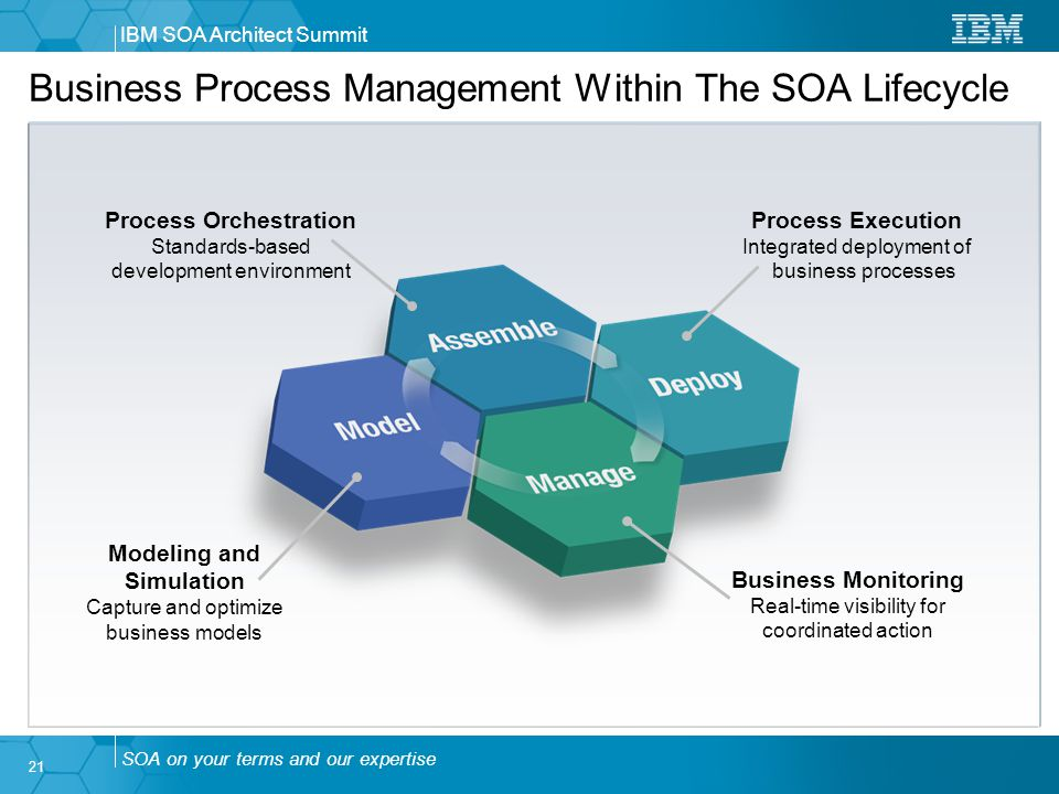 Business Architecture Architecting Soa With A Business