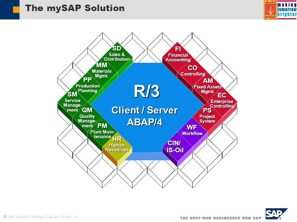 Introduction to business blueprint process definition ppt video r3 client server abap4 the mysap solution sd fi mm co malvernweather Image collections