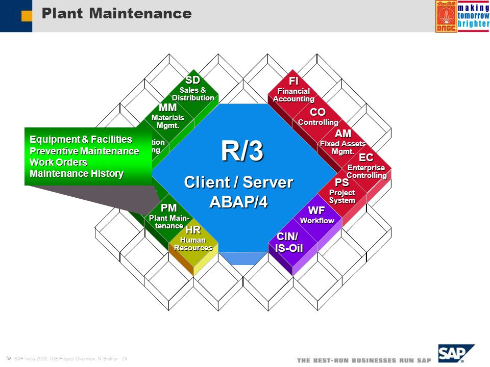 Introduction to business blueprint process definition ppt video r3 client server abap4 plant maintenance sd fi mm co pp malvernweather Choice Image
