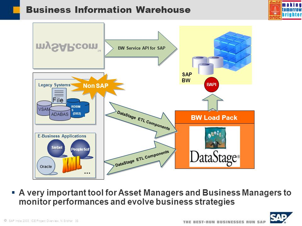 Introduction to business blueprint process definition ppt video 38 business information warehouse malvernweather Image collections