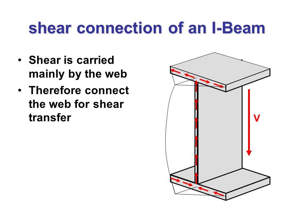 i beam connections - Monza berglauf-verband com
