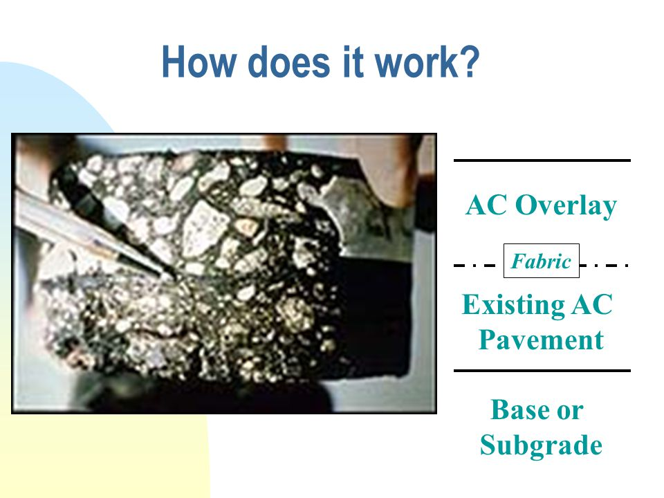 How does it work AC Overlay Existing AC Pavement Base or Subgrade