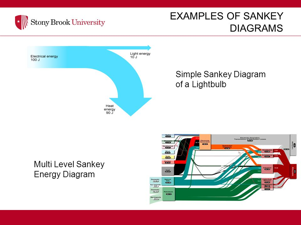 Sean v hoffman institutional research analyst ppt video online examples of sankey diagrams ccuart Choice Image