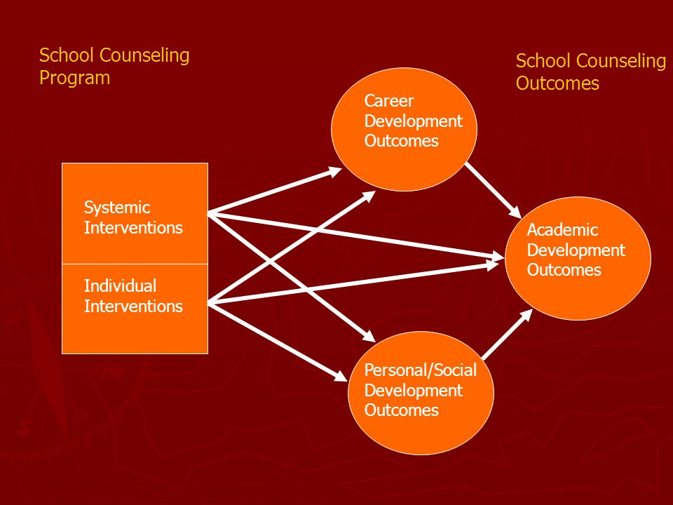School Counseling School Counseling Program Outcomes Career