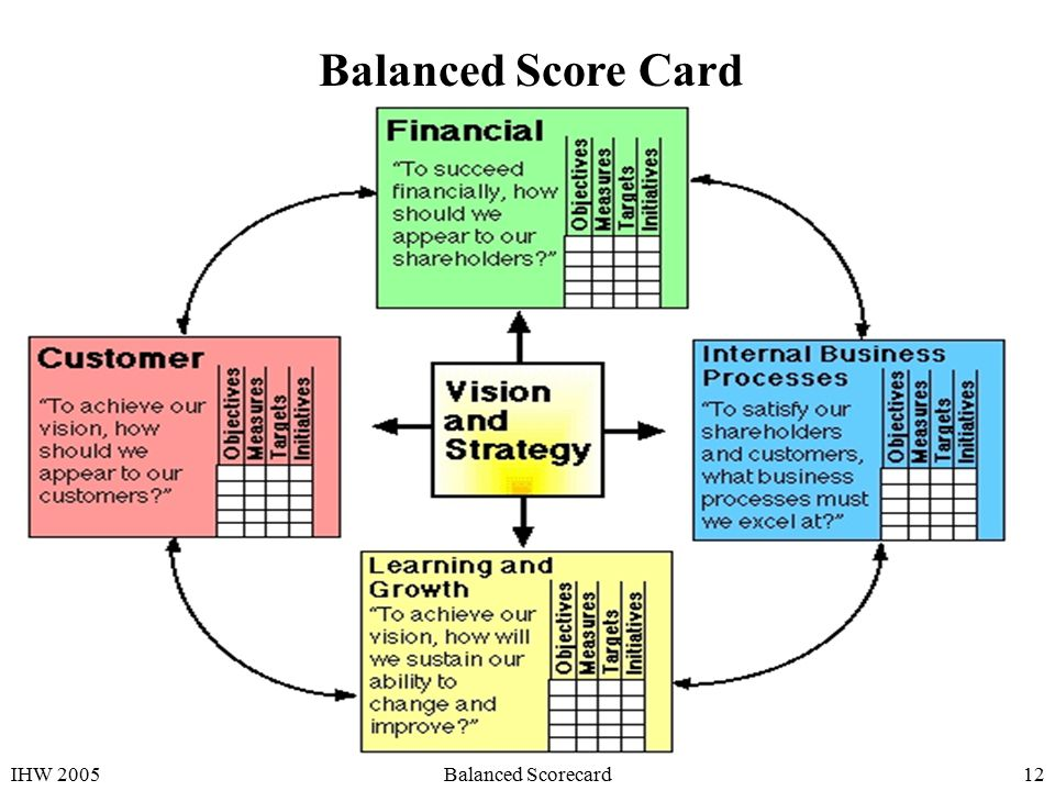 how to develop a balanced scorecard