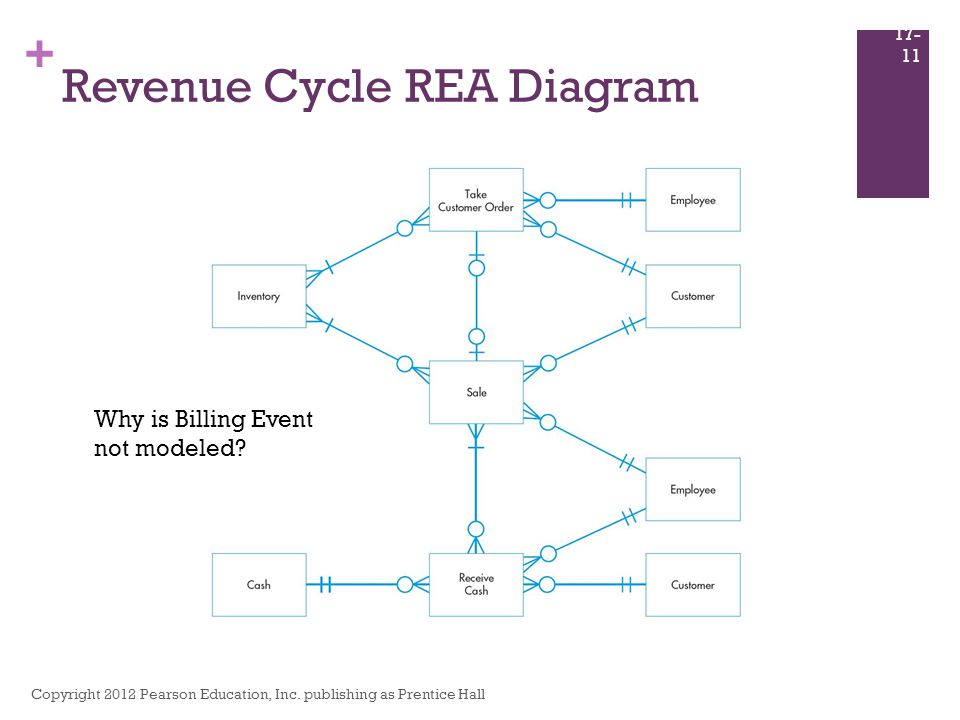 Database design using the rea data model ppt download revenue cycle rea diagram ccuart Gallery