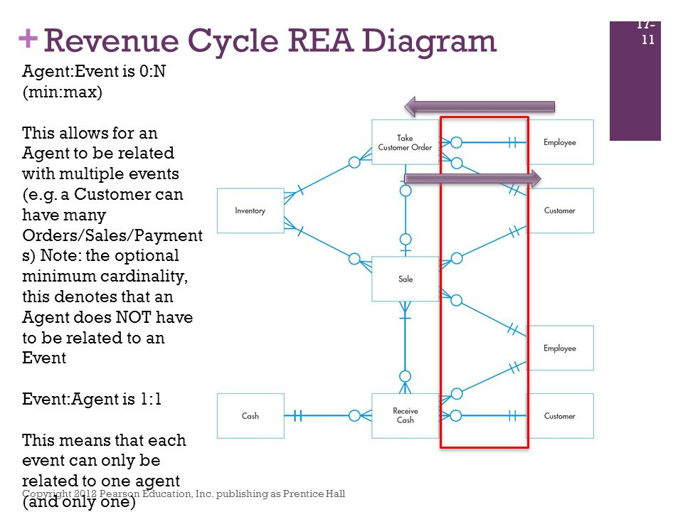 Database design using the rea data model ppt download revenue cycle rea diagram ccuart Image collections
