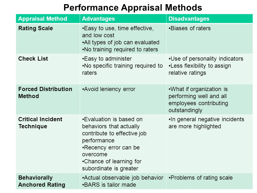 Appraising and Managing Performance - ppt download