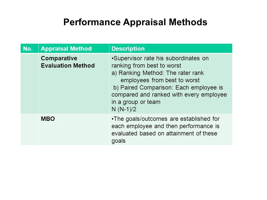 team performance appraisal methods