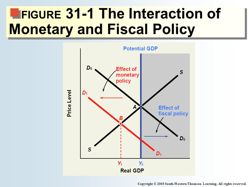 the changes that could result from fiscal and monetary policy Fiscal policy versus monetary policy monetary policy is the process by which a nation changes the money supply the country's monetary authority increases it with expansionary monetary policy and decreases it with contractionary monetary policy.