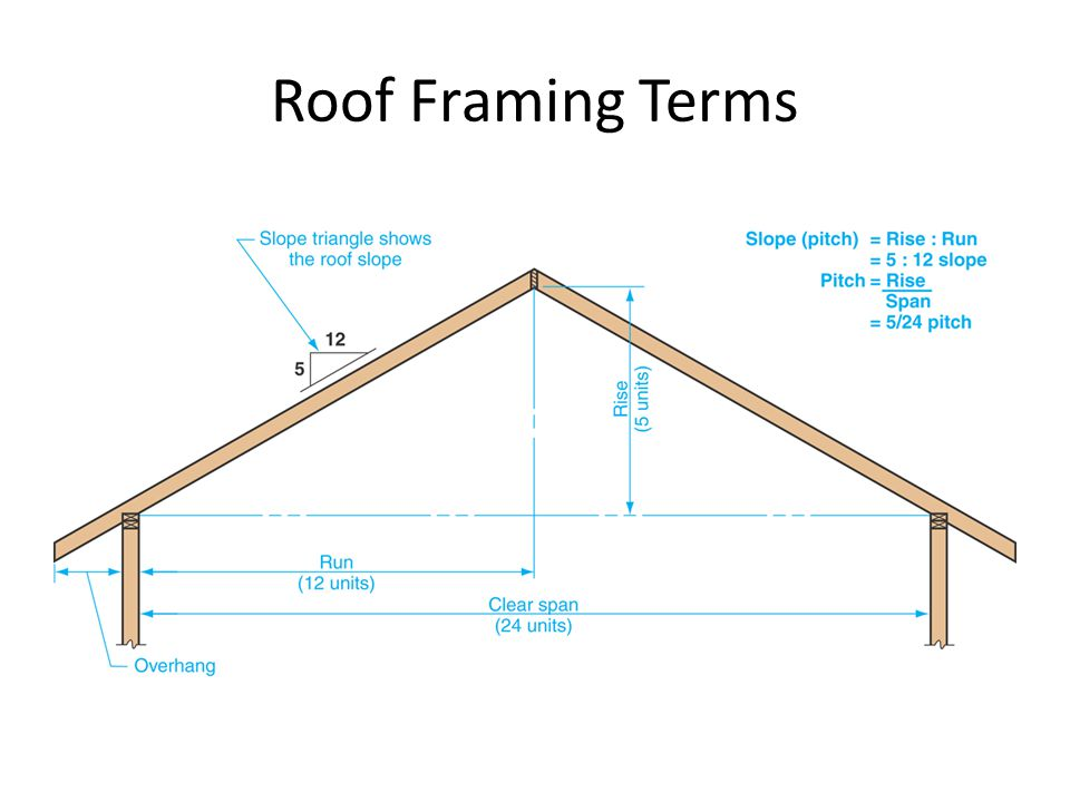 Roof Types, Components & Terminology - ppt video online download