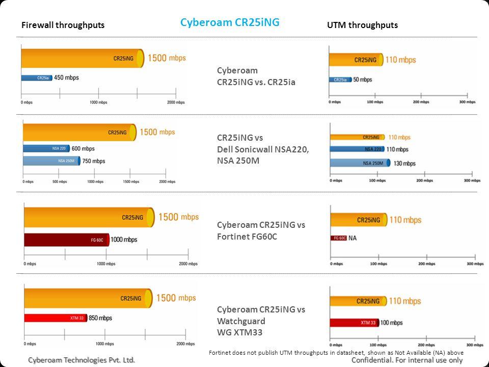 FORTINET VS CYBEROAM PDF