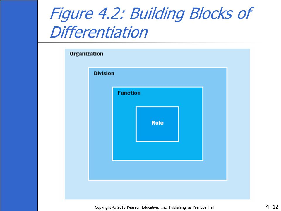 Figure 4.2: Building Blocks of Differentiation