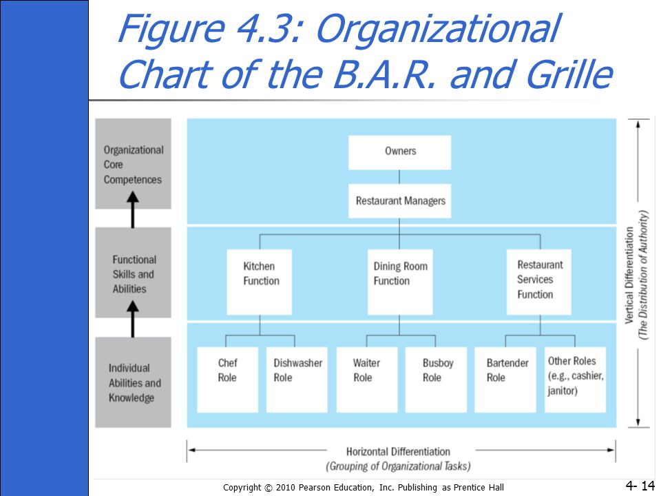 Figure 4.3: Organizational Chart of the B.A.R. and Grille