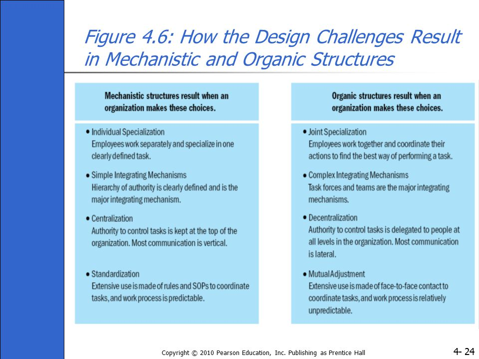 Figure 4.6: How the Design Challenges Result in Mechanistic and Organic Structures