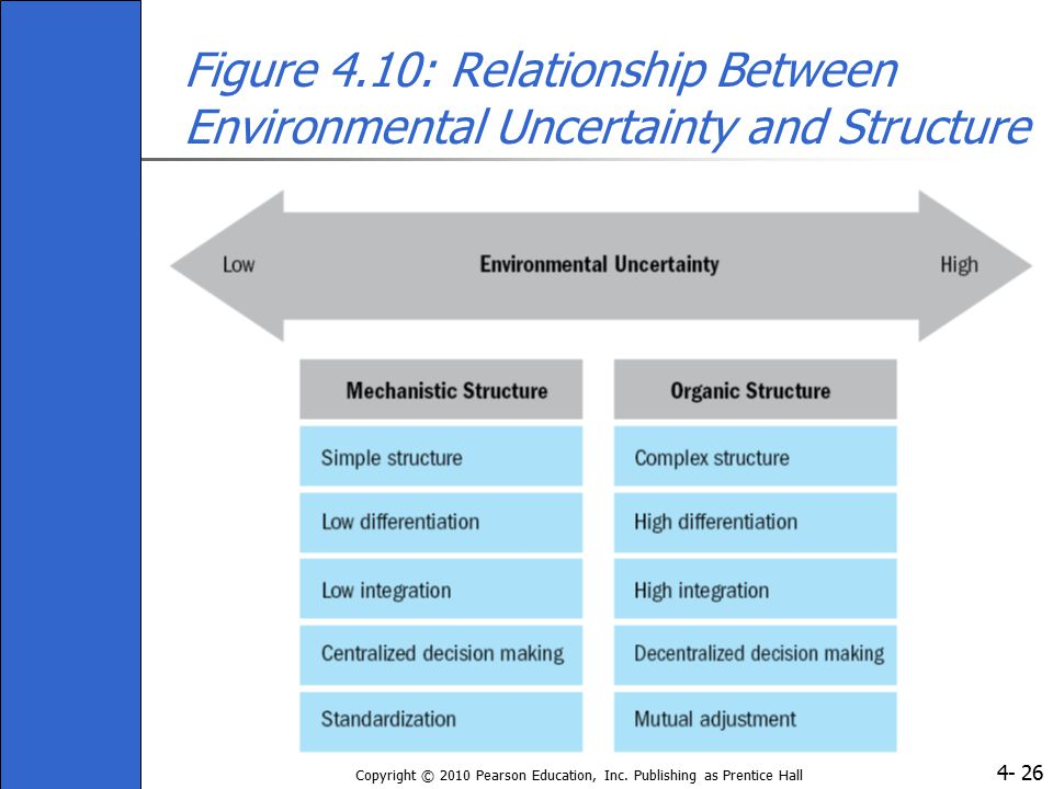 Figure 4.10: Relationship Between Environmental Uncertainty and Structure