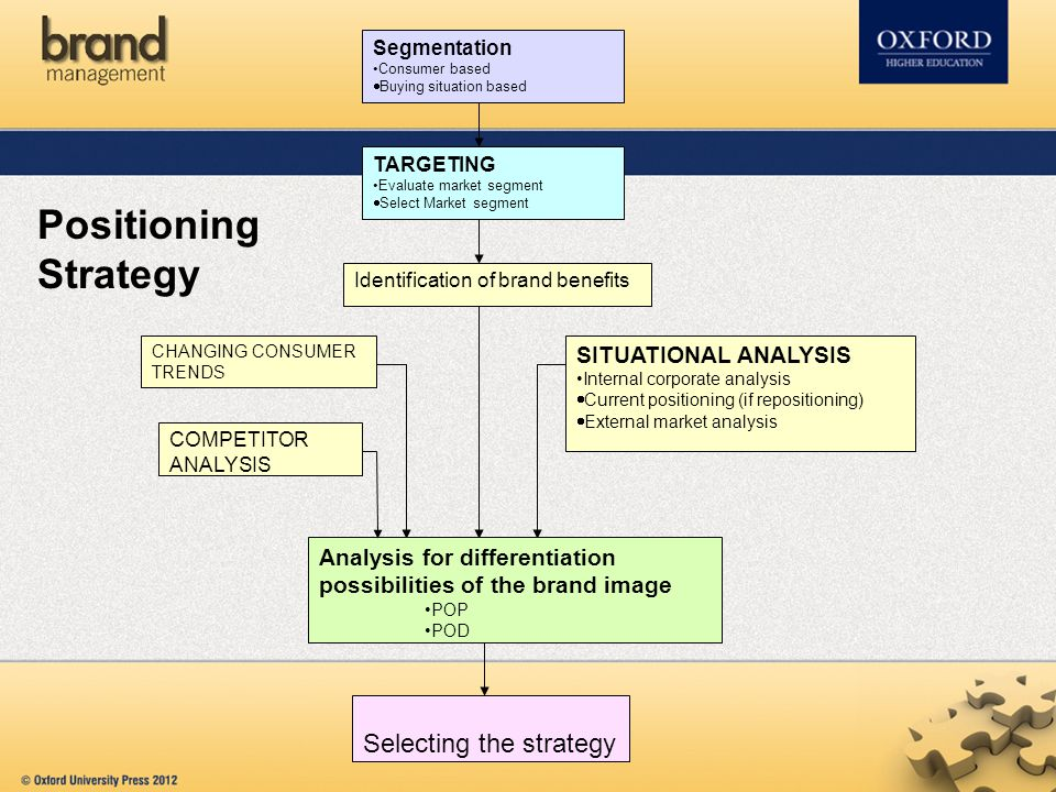 Positioning Strategy Selecting the strategy SITUATIONAL ANALYSIS