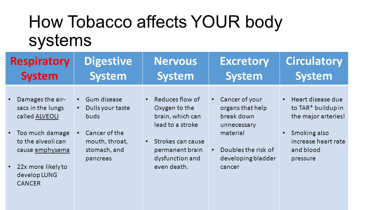 How Tobacco affects YOUR body systems