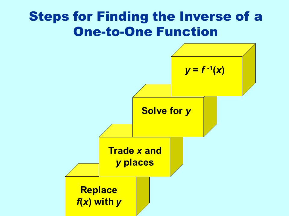Steps for Finding the Inverse of a One-to-One Function
