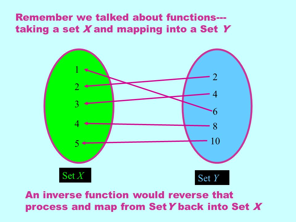 Remember we talked about functions---taking a set X and mapping into a Set Y