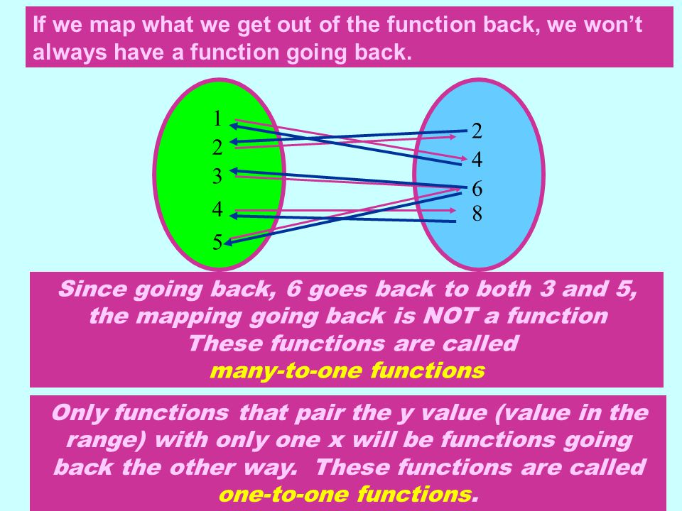 If we map what we get out of the function back, we won't always have a function going back.