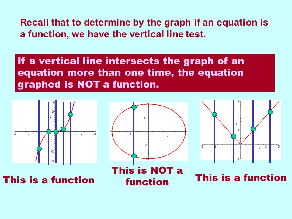 Recall that to determine by the graph if an equation is a function, we have the vertical line test.