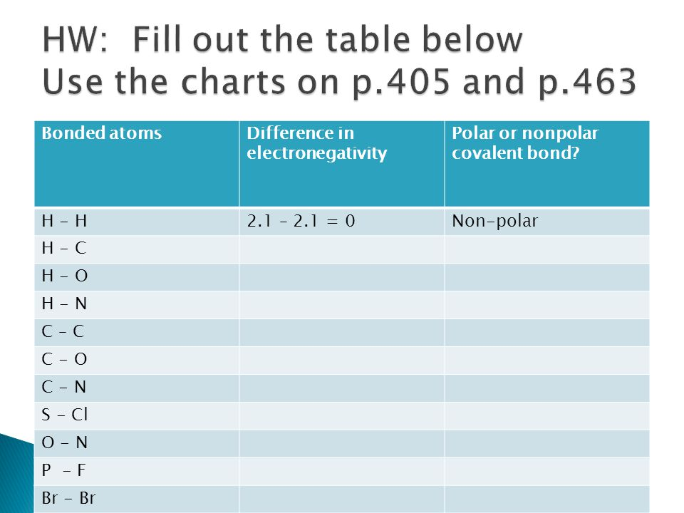 Hw Fill Out The Table Below Use Charts On P 405 And