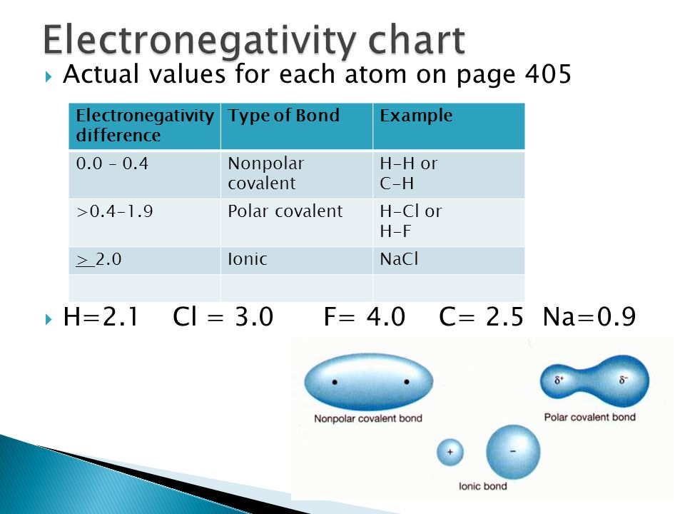 Polar And Nonpolar Covalent Bonds And Molecules Ppt Video Online Download