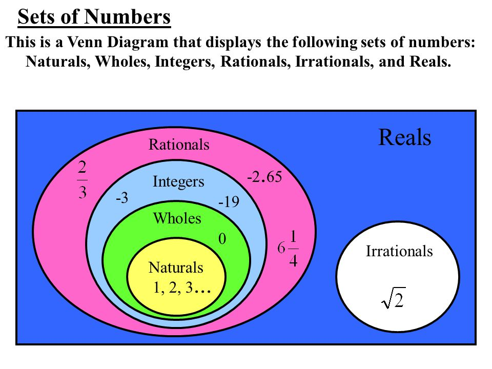 Venn Diagram Showing The Real Number System Diagram