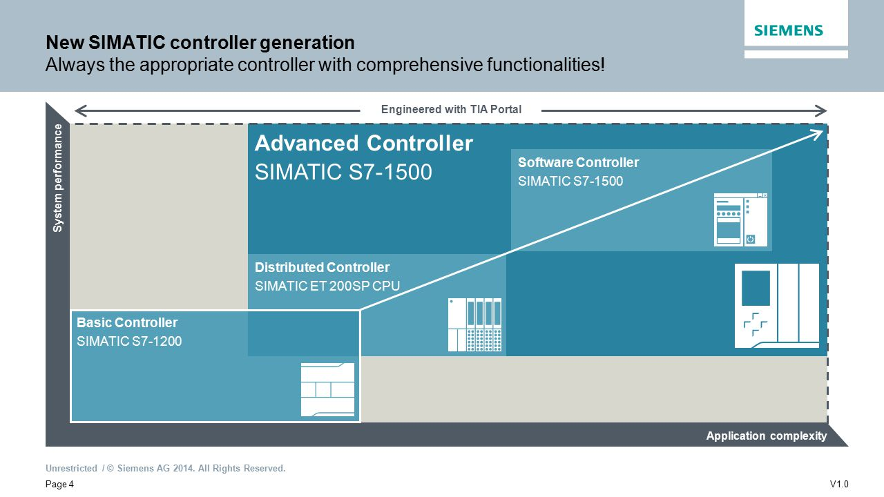 SIMATIC New Generation Controllers S ppt video online download